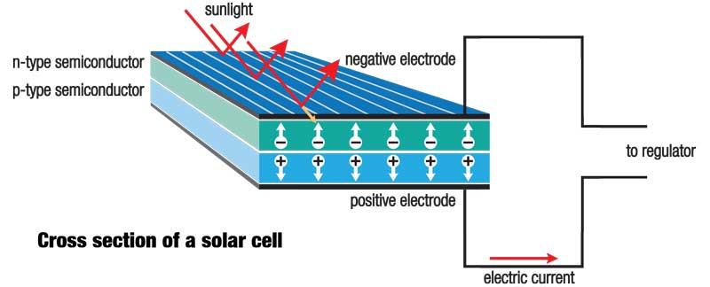 سلول خورشیدی چگونه کار میکند؟
